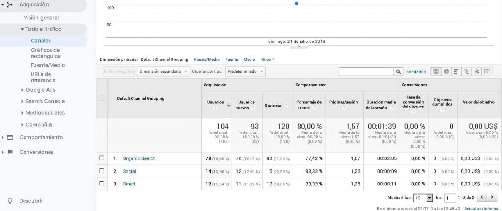 Google Analytics tráfico Directo